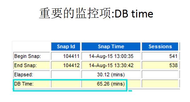 DB time抖动的原因分析-3