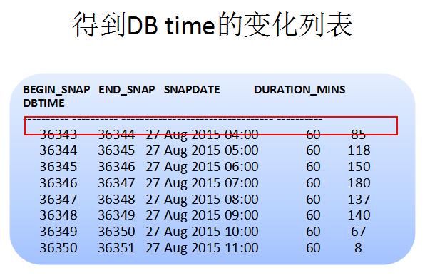 DB time抖动的原因分析-5