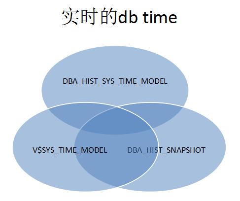 DB time抖动的原因分析-6