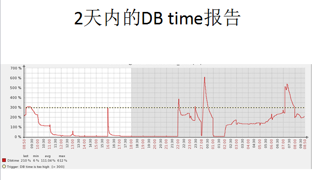 DB time抖动的原因分析-7