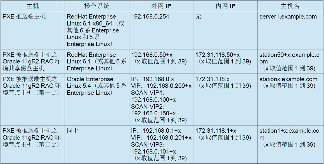 用PXE方法从裸机批量推Oracle 11gR2 RAC环境-1