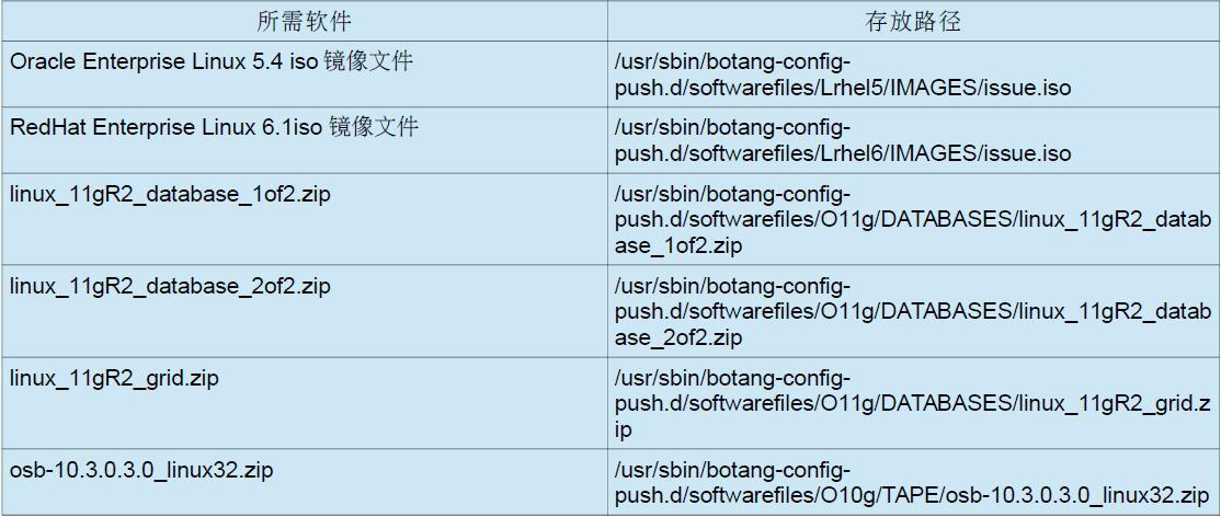 用PXE方法从裸机批量推Oracle 11gR2 RAC环境-3