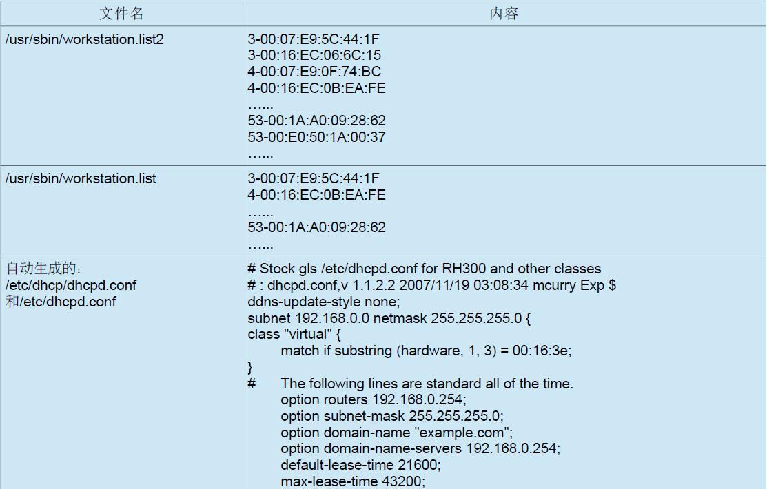 用PXE方法从裸机批量推Oracle 11gR2 RAC环境-4