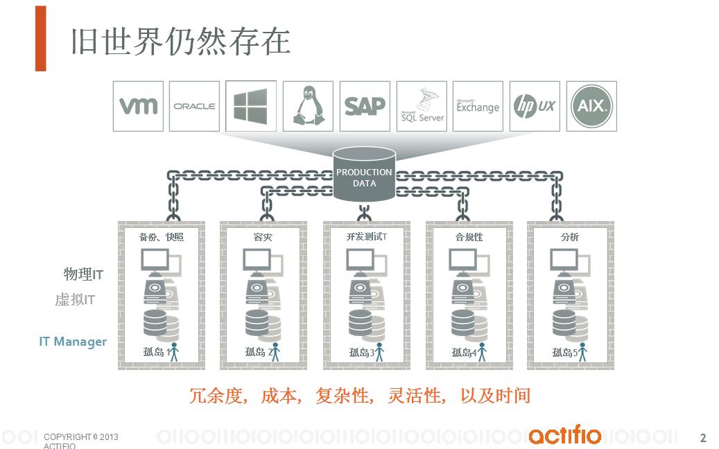 通过Copy Data Virtualization实现数据库备份和容灾一体化解决方案-1