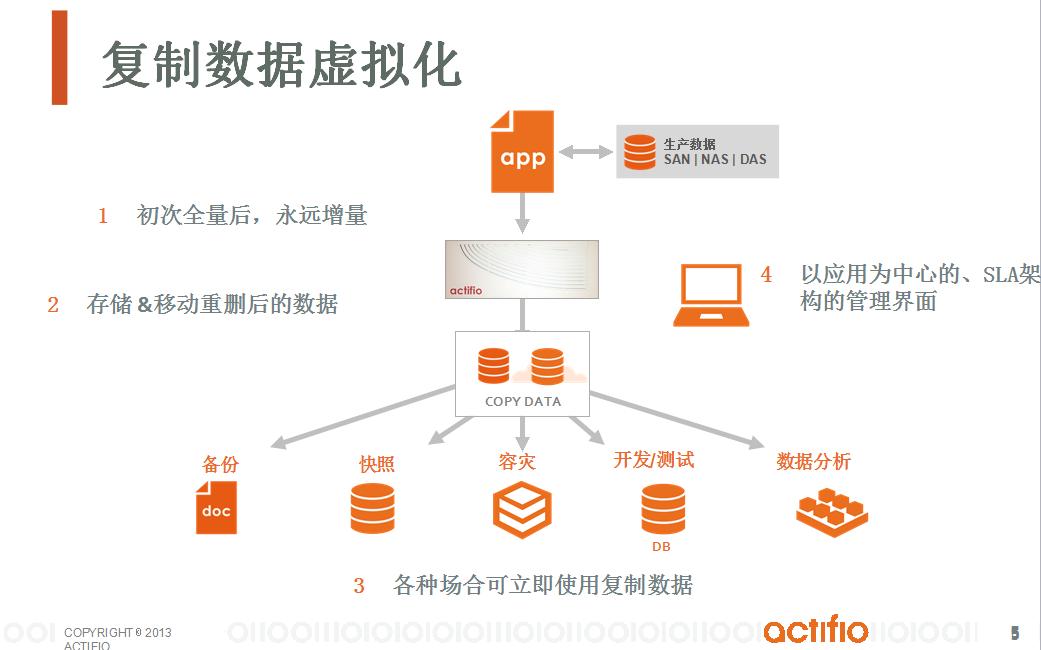 通过Copy Data Virtualization实现数据库备份和容灾一体化解决方案-4