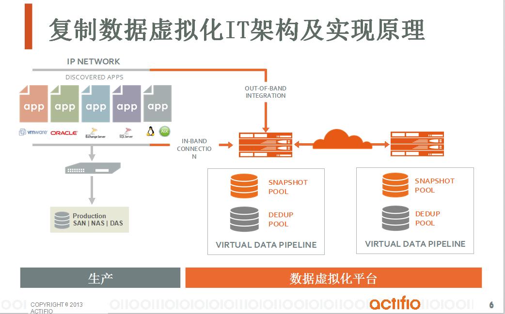 通过Copy Data Virtualization实现数据库备份和容灾一体化解决方案-5