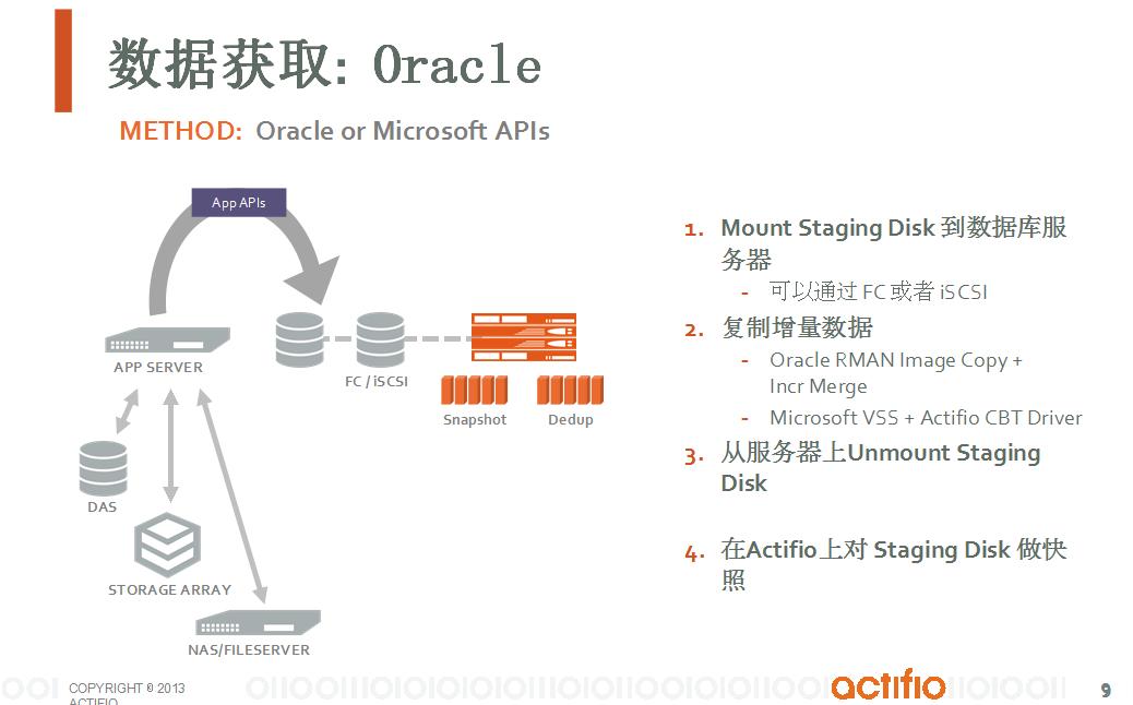 通过Copy Data Virtualization实现数据库备份和容灾一体化解决方案-8