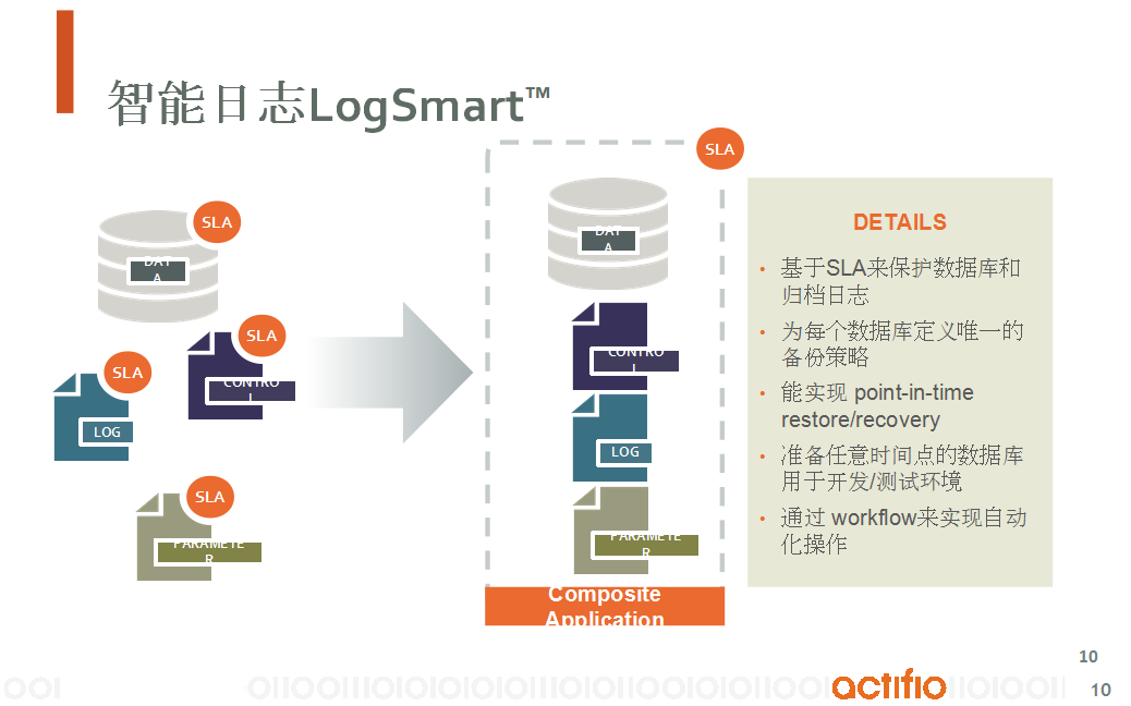 通过Copy Data Virtualization实现数据库备份和容灾一体化解决方案-9