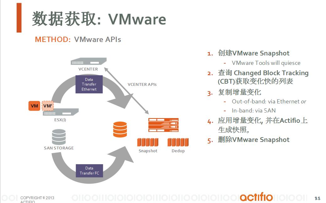 通过Copy Data Virtualization实现数据库备份和容灾一体化解决方案-10