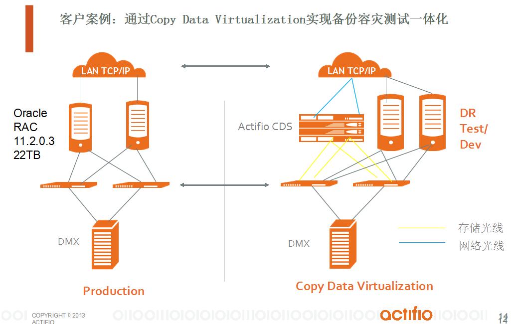 通过Copy Data Virtualization实现数据库备份和容灾一体化解决方案-13