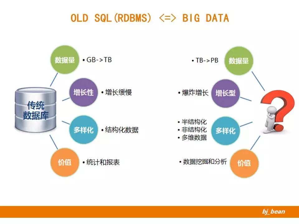 """你真的了解""""SQL""""吗?《SQL优化最佳实践》作者带你重新了解SQL"""