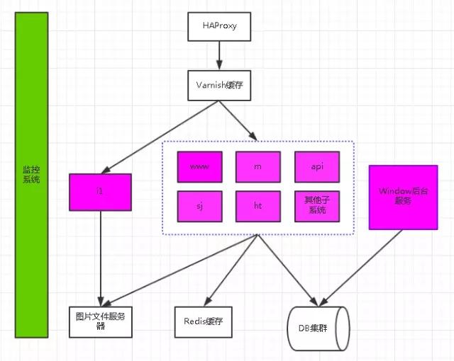 SQL Server 4