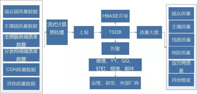 基于时序数据库的直播业务监控实践- 运维- dbaplus社群:围绕