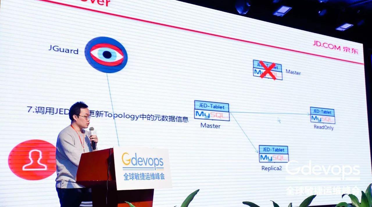 全面Docker化之后,京东弹性数据库的最新实践与突破!