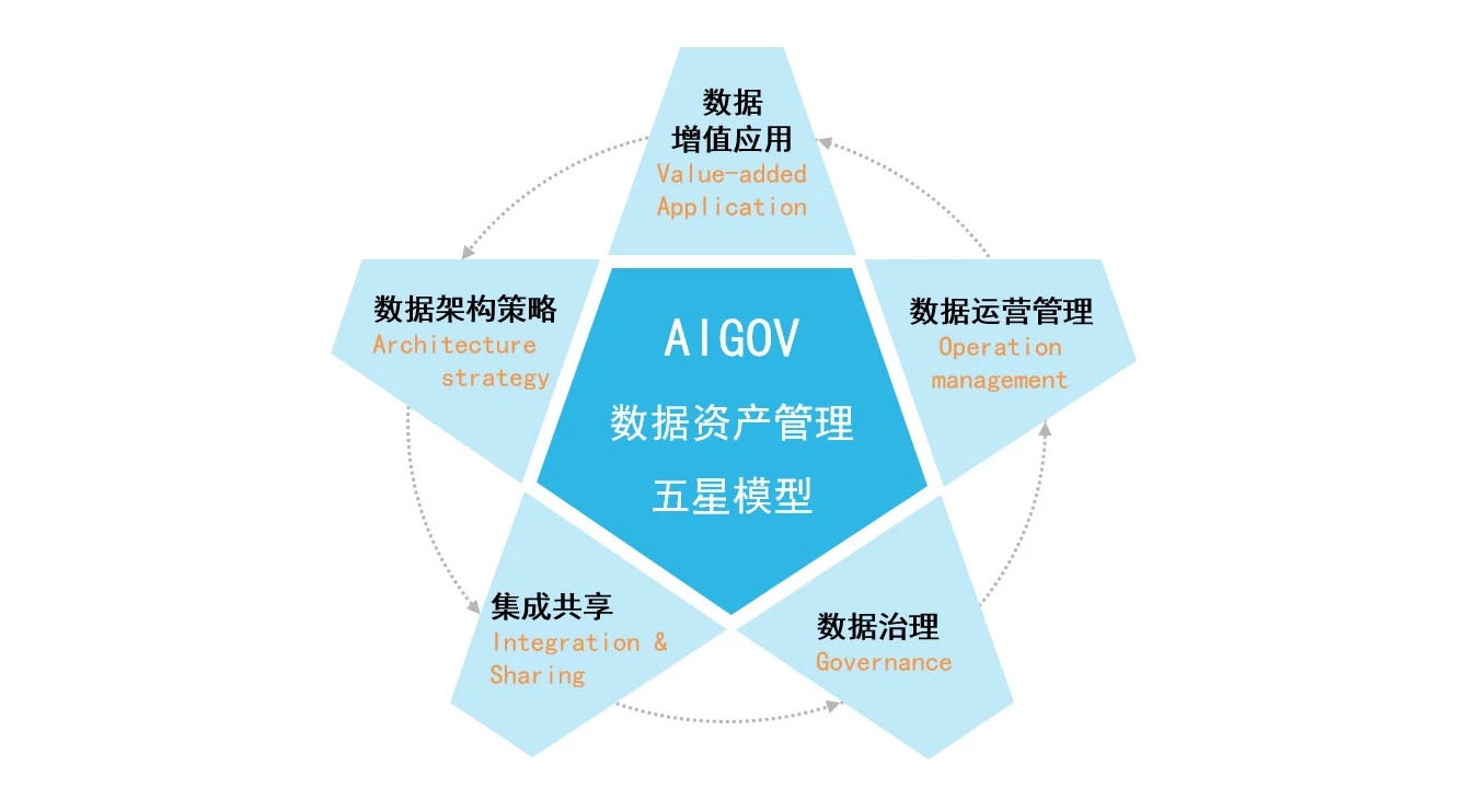 """数据价值提升新模式:数据资产管理""""AIGOV五星模型"""""""